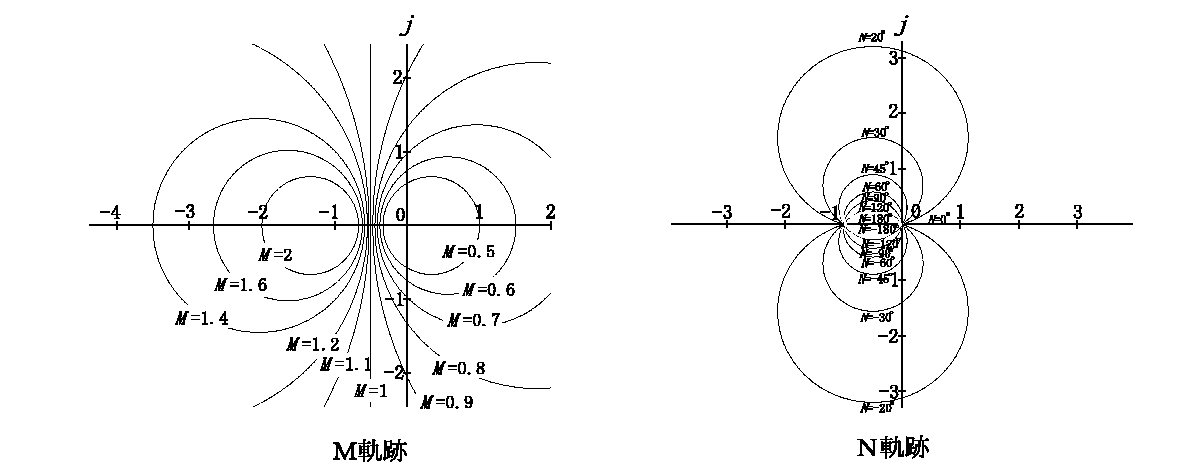 書き方 ナイキスト 線 図