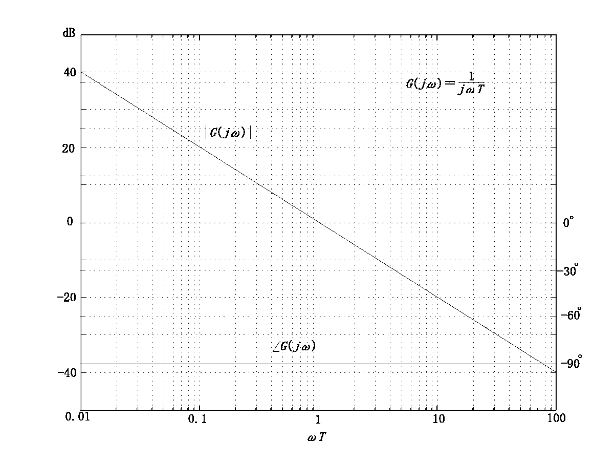 ボード線図において、ゲイン特性・位相特性は何を …