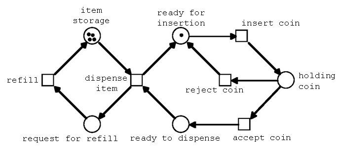 並行プロセスのモデル化